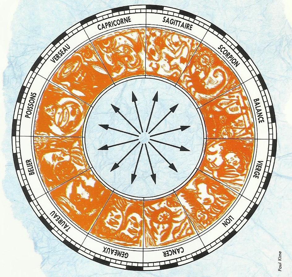 cercle-zodiacal